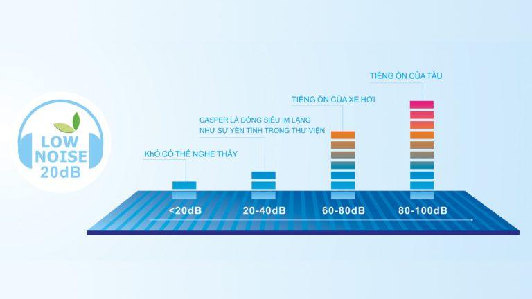 Điều hòa Casper 1 chiều 12000 BTU LC12TL32- mẫu 2020 giá rẻ tại vinh